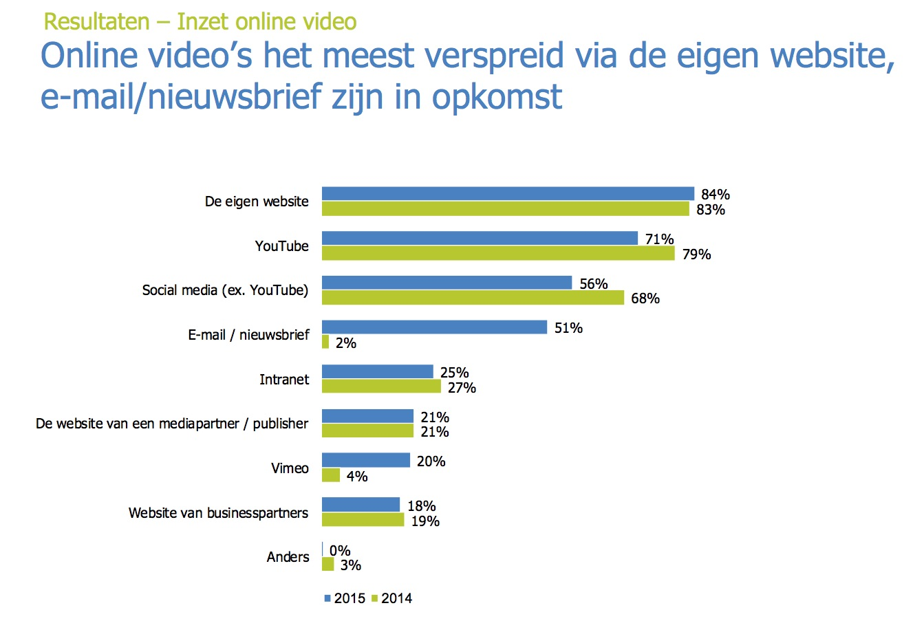 Verspreiding online video